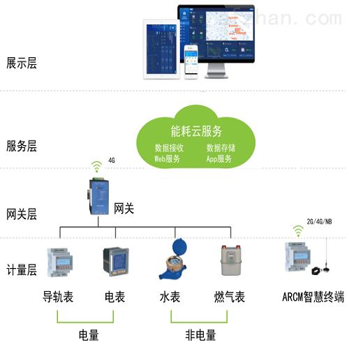 工业企业分表计电系统