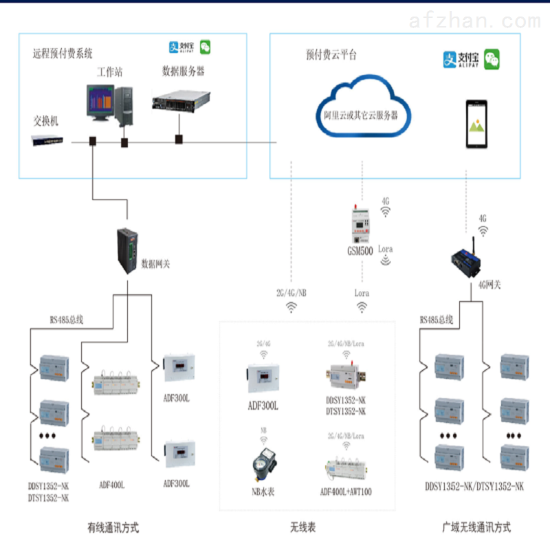无线预付费系统 水电集团物业解决方案