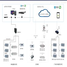 AcrelCloud-3200无线预付费系统 水电集团物业解决方案