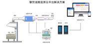 AcrelCloud-3500上海本地餐饮油烟在线监管平台