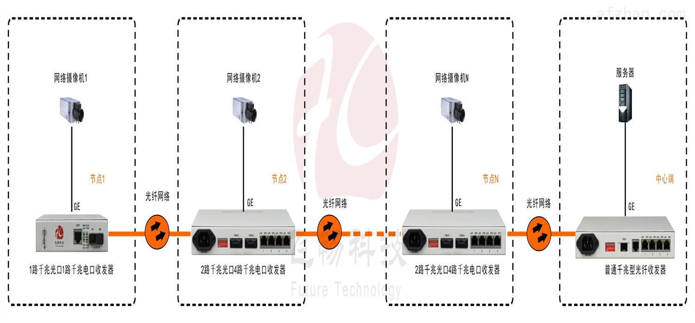 2光4电口级联(节点)型千兆以太网光纤收发器