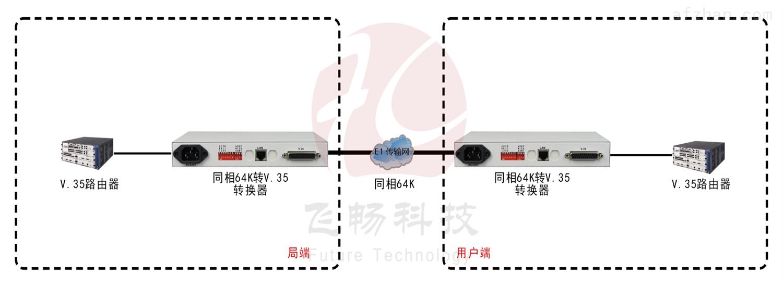 同向64K-V.35协议转换器
