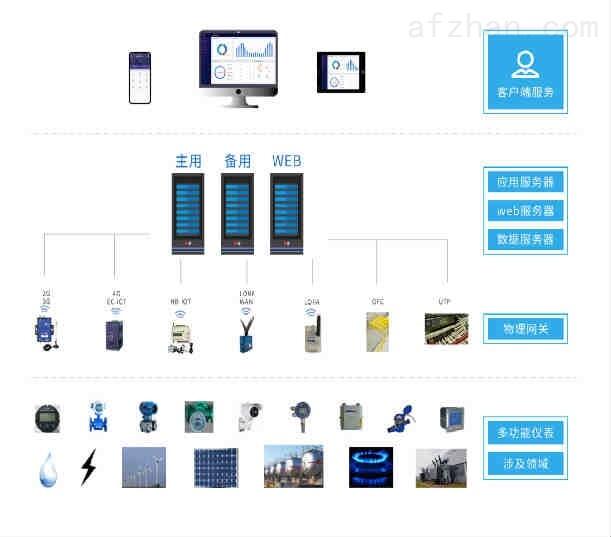 湖北十堰工企业能源管控平台能源监测管理平台
