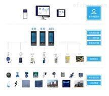 AcrelCloud-7000河北邢台集团公司能源管理系统供货商