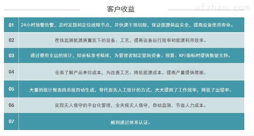 河南洛阳能源管理平台方案功能强大