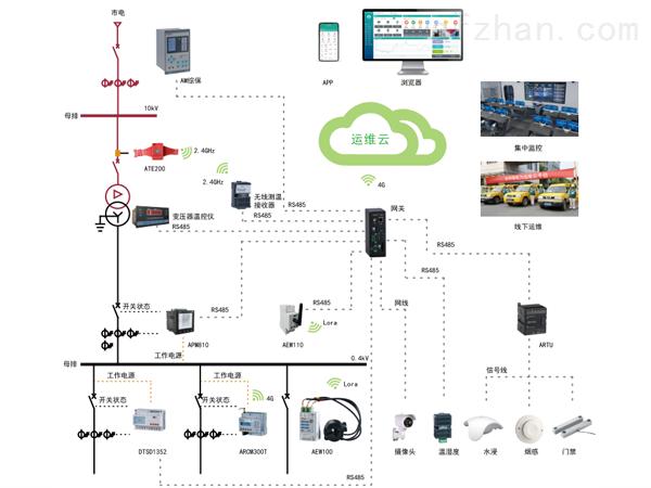 大数据企业安全运维云平台