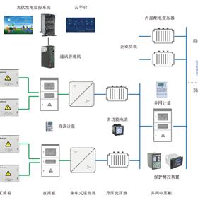 分布式光伏发电监测系统解决方案