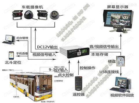公交车视频设备_巴士车4G远程监控摄像头