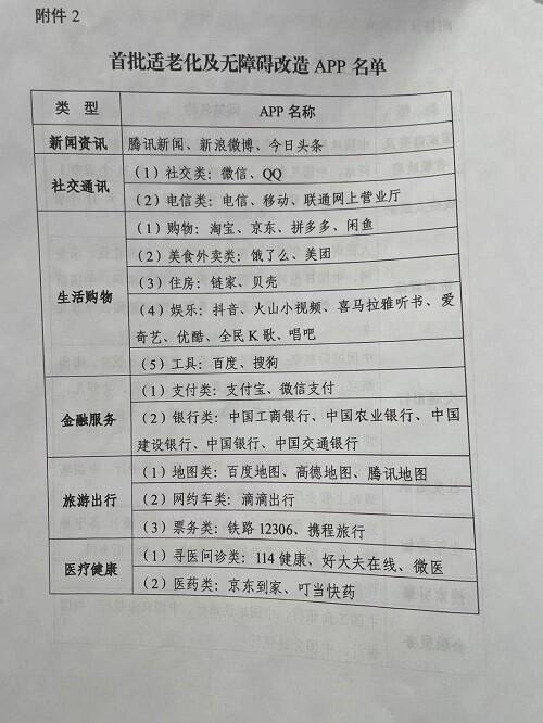 工信部發首批適老化及無障礙改造APP名單