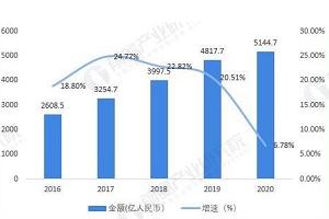 2021年中国智能家居行业市场现状与区域份额分析