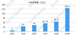 2023年中国机器视觉市场规模将超150亿