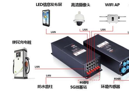 智慧路灯网关具有哪些特点?