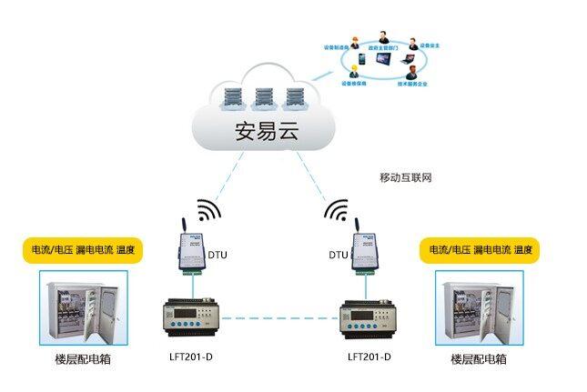 智慧城市用电安全隐患监管服务系统