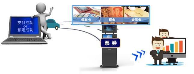 影院售取票机(42寸)使用流程图