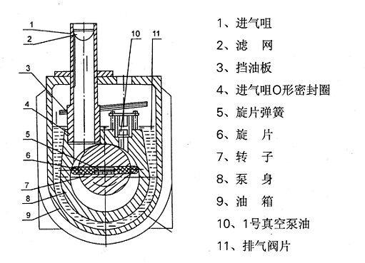 2XZ型旋片式真空泵的结构图: