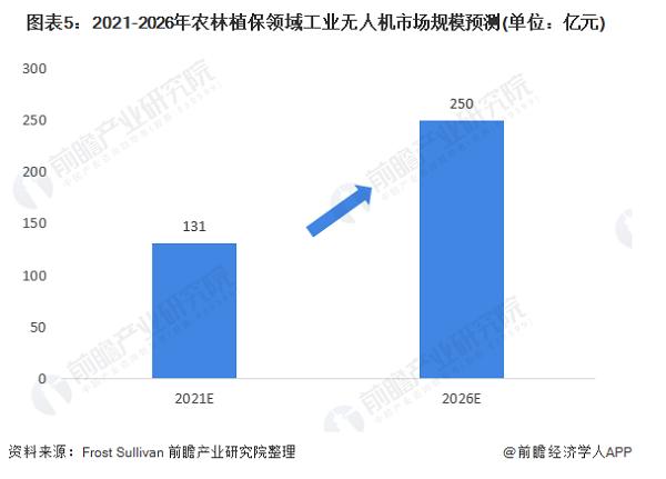 2021年中國工業無人機行業市場現狀及發展前景預測