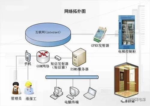 电梯物联网远程监控系统的浅析