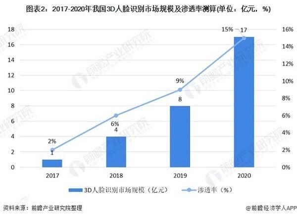2021年中国3D人脸识别技术在金融行业应用与发展前景分析