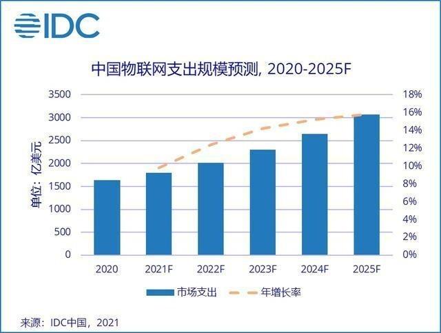 IDC预测:到2025年,全球物联网市场将达1.1万亿美元