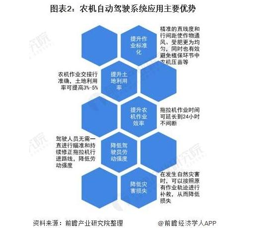 2021年中国农机自动驾驶行业进入快速发展期