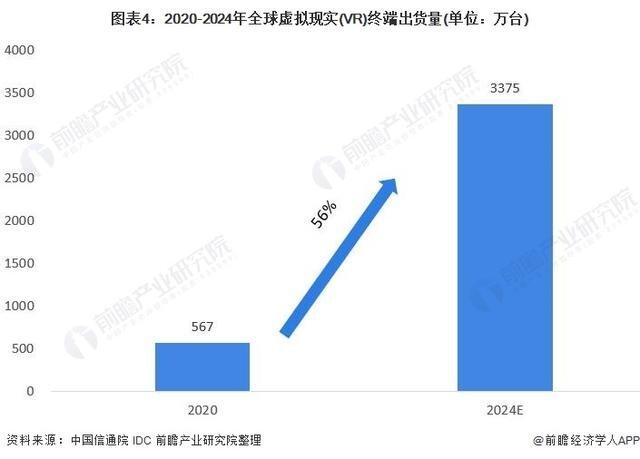 2021年全球虚拟现实(VR)行业市场现状及发展前景分析
